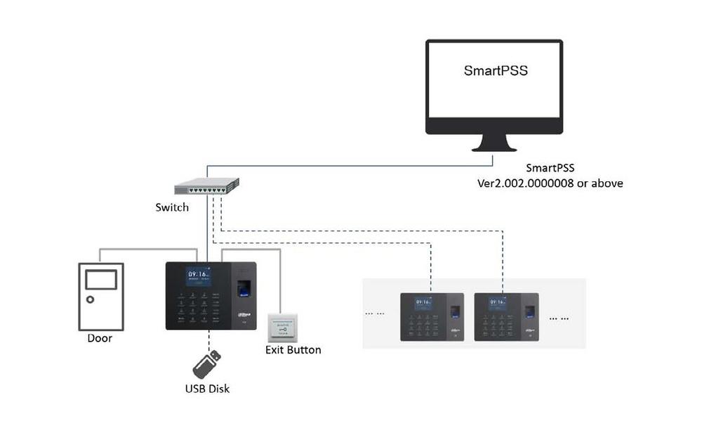 ASA1222G-D | DAHUA - Terminal autónomo con lector Biométrico, Teclado y tarjetas ID EM 125 KhZ para control de Accesos y Presencia